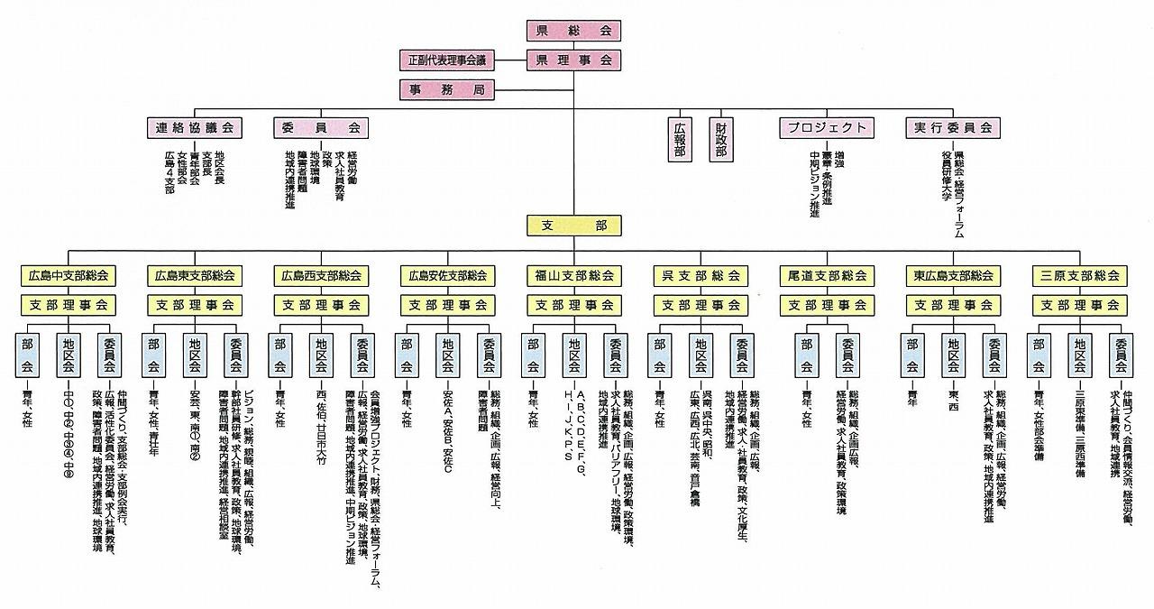 広島同友会の組織図