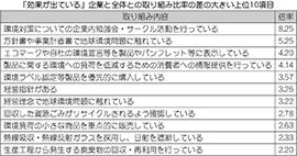 経営指針の有無による差異が顕著に ~環境経営アンケート2019~
